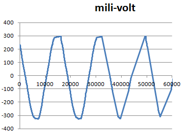 2011-11-14-oscillo1.png